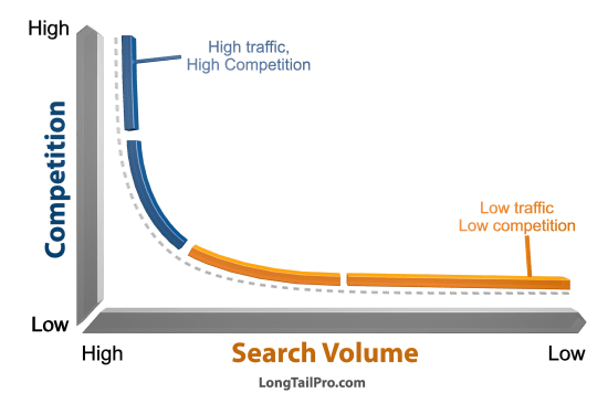 Why do we need long tail keyword for SEO - Quora
